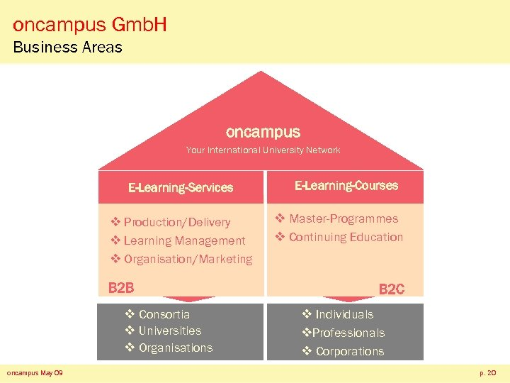 oncampus Gmb. H Business Areas oncampus Your International University Network E-Learning-Services v Production/Delivery v