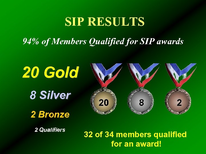 SIP RESULTS 94% of Members Qualified for SIP awards 20 Gold 8 Silver 20