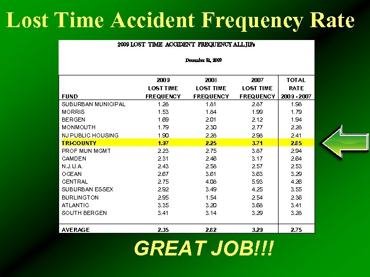 Lost Time Accident Frequency Rate 2009 LOST TIME ACCIDENT FREQUENCY ALL JIFs December 31,