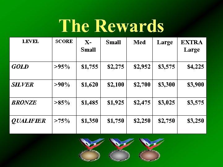 The Rewards LEVEL SCORE XSmall Med Large GOLD >95% $1, 755 $2, 275 $2,
