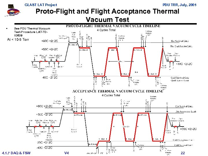 GLAST LAT Project PDU TRR, July, 2005 Proto-Flight and Flight Acceptance Thermal Vacuum Test