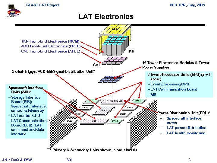 GLAST LAT Project PDU TRR, July, 2005 LAT Electronics TKR Front-End Electronics (MCM) ACD