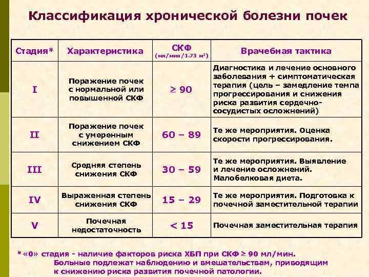 Классификация хронической болезни почек СКФ Врачебная тактика I Поражение почек с нормальной или повышенной