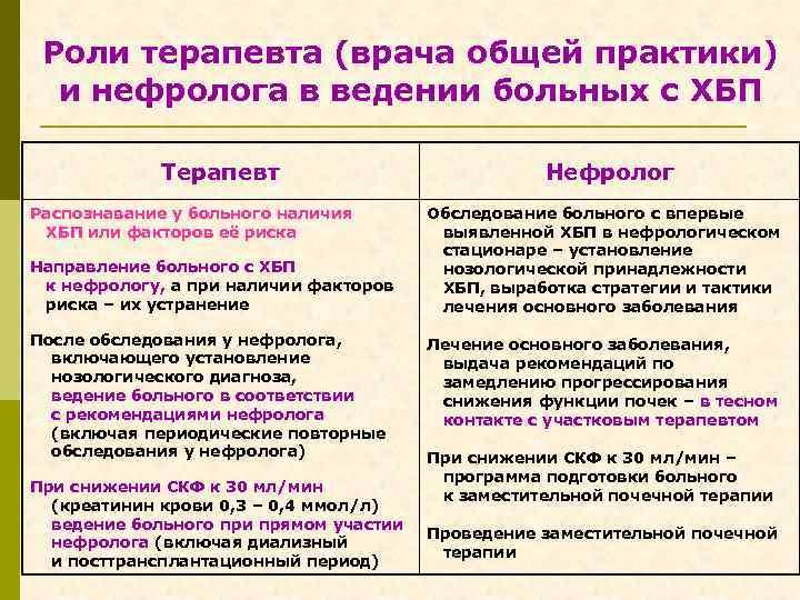 Роли терапевта (врача общей практики) и нефролога в ведении больных с ХБП Терапевт Распознавание
