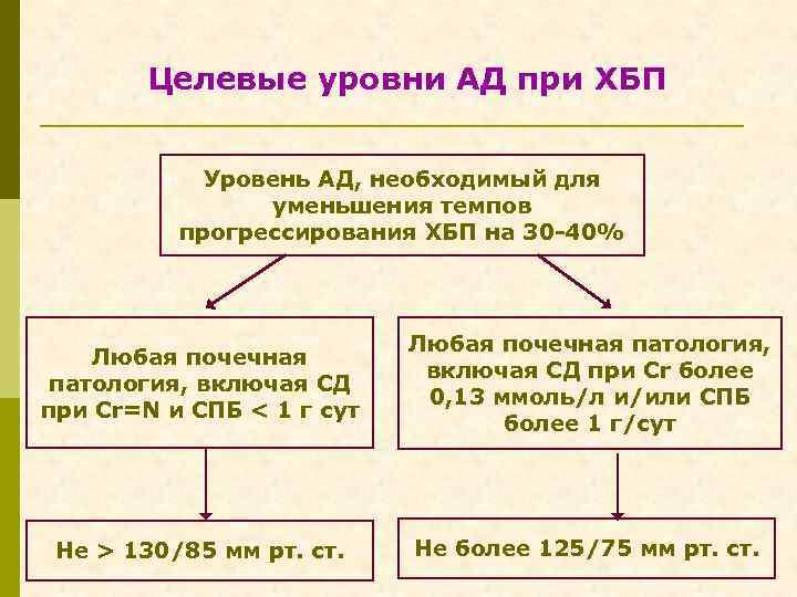 Целевые уровни АД при ХБП Уровень АД, необходимый для уменьшения темпов прогрессирования ХБП на