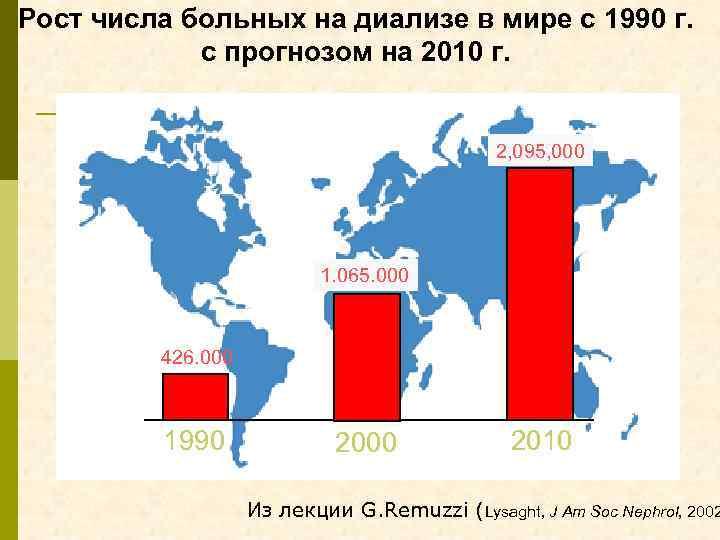 Рост числа больных на диализе в мире с 1990 г. с прогнозом на 2010