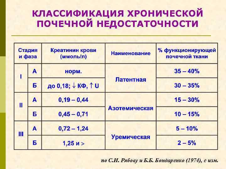 КЛАССИФИКАЦИЯ ХРОНИЧЕСКОЙ ПОЧЕЧНОЙ НЕДОСТАТОЧНОСТИ по С. И. Рябову и Б. Б. Бондаренко (1974), с