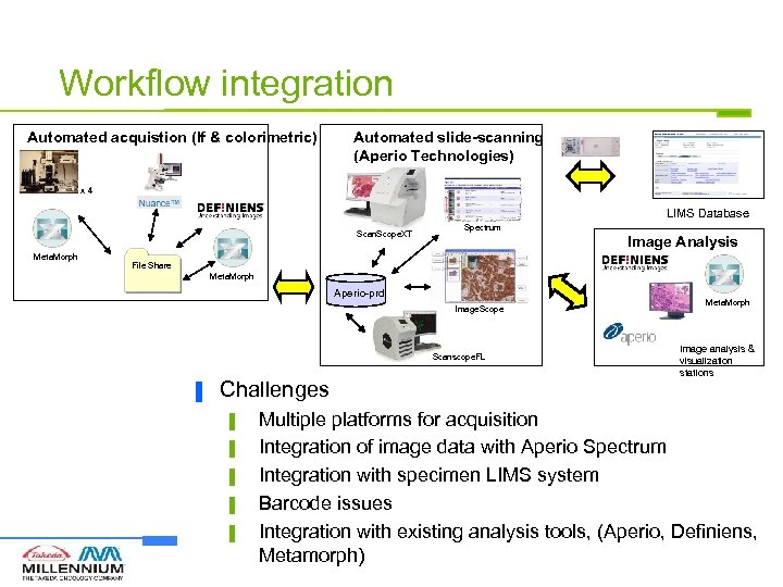 Workflow integration Automated acquistion (If & colorimetric) Automated slide-scanning (Aperio Technologies) x 4 LIMS