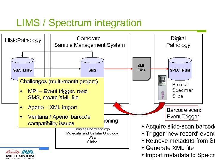 LIMS / Spectrum integration Histo. Pathology Corporate Sample Management System SBATLIMS SMS Challenges (multi-month