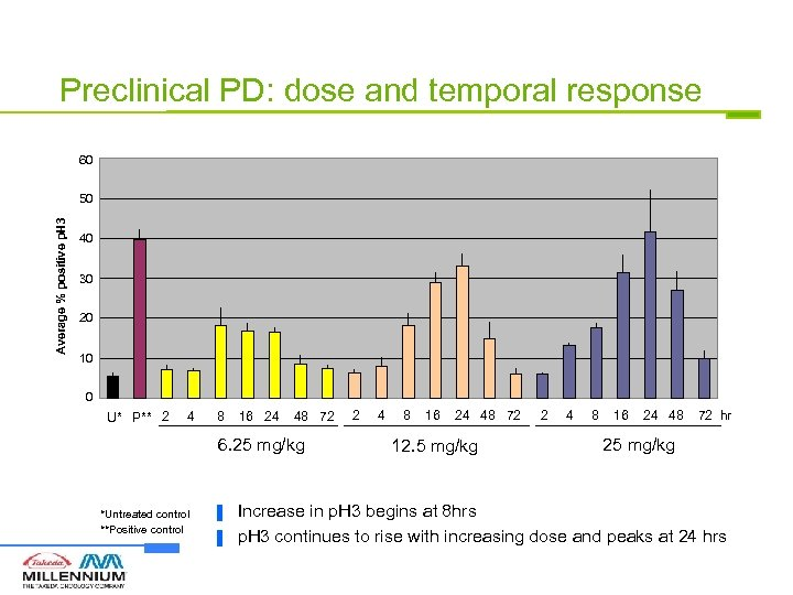 Preclinical PD: dose and temporal response 60 Average % positive p. H 3 50