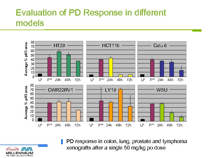 Average % p. H 3 area Evaluation of PD Response in different models 80