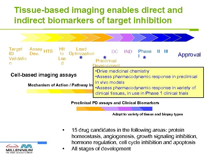 Tissue-based imaging enables direct and indirect biomarkers of target inhibition Target Assay HTS ID