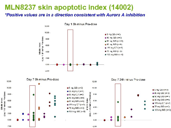MLN 8237 skin apoptotic index (14002) *Positive values are in a direction consistent with