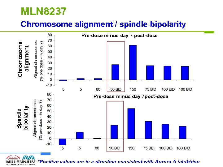 MLN 8237 Chromosome alignment / spindle bipolarity Chromosome alignment Pre-dose minus day 7 post-dose