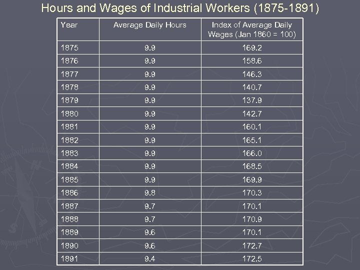 Hours and Wages of Industrial Workers (1875 -1891) Year Average Daily Hours Index of