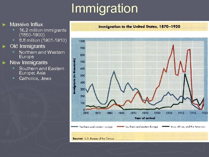 Immigration ► Massive Influx § 16. 2 million immigrants (1850 -1900) § 8. 8