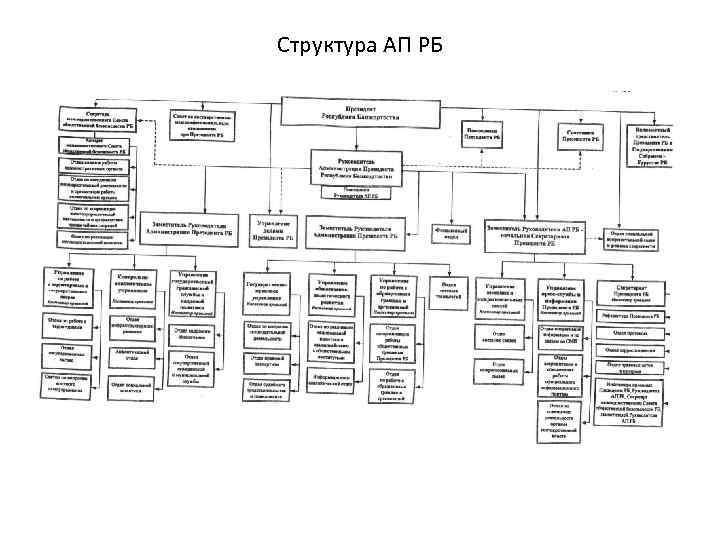 Структура АП РБ