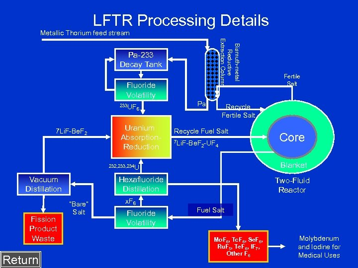 LFTR Processing Details Metallic Thorium feed stream Bismuth-metal Reductive Extraction Column Pa-233 Decay Tank