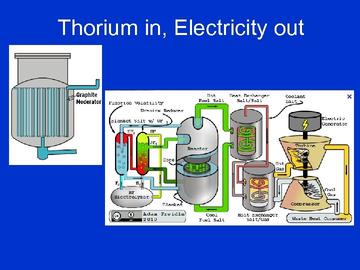 Thorium in, Electricity out