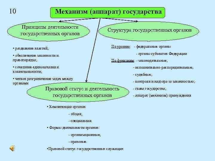10 Механизм (аппарат) государства Принципы деятельности государственных органов Структура государственных органов По уровню: -
