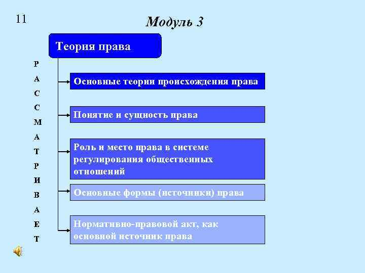 11 Модуль 3 Теория права Р А Основные теории происхождения права С С М
