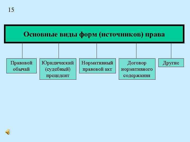 15 Основные виды форм (источников) права Правовой обычай Юридический (судебный) прецедент Нормативный правовой акт