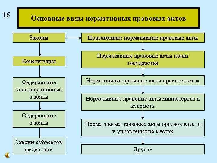 16 Основные виды нормативных правовых актов Законы Подзаконные нормативные правовые акты Конституция Нормативные правовые