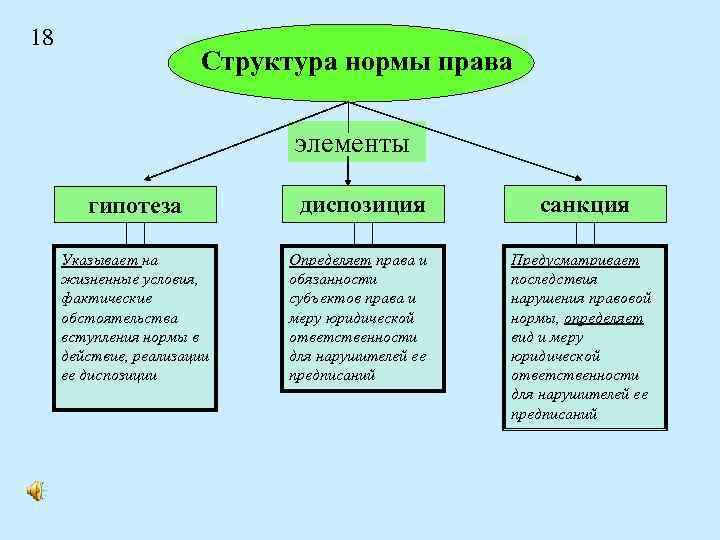 18 Структура нормы права элементы гипотеза Указывает на жизненные условия, фактические обстоятельства вступления нормы