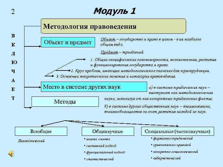 Модуль 1 2 Методология правоведения В К Объект и предмет Предмет – триединый. Л