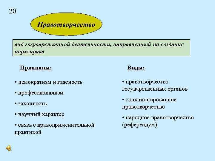 20 Правотворчество вид государственной деятельности, направленный на создание норм права Принципы: • демократизм и