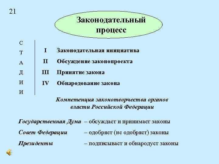 21 Законодательный процесс С Т I Законодательная инициатива А II Обсуждение законопроекта Д III