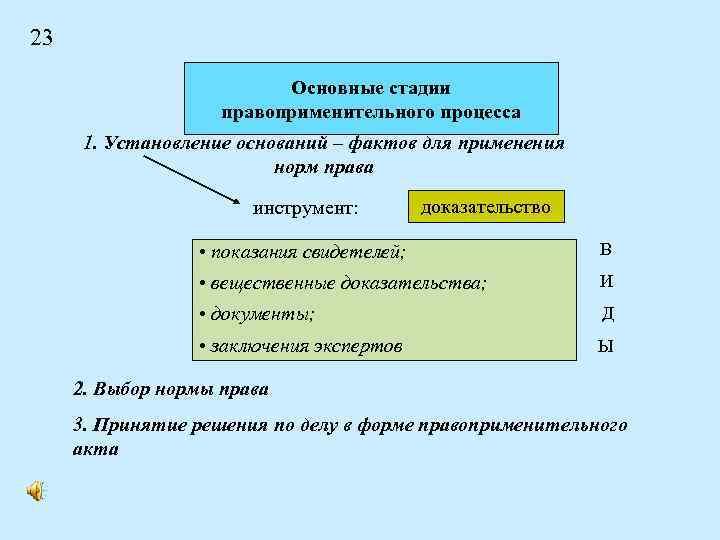 23 Основные стадии правоприменительного процесса 1. Установление оснований – фактов для применения норм права