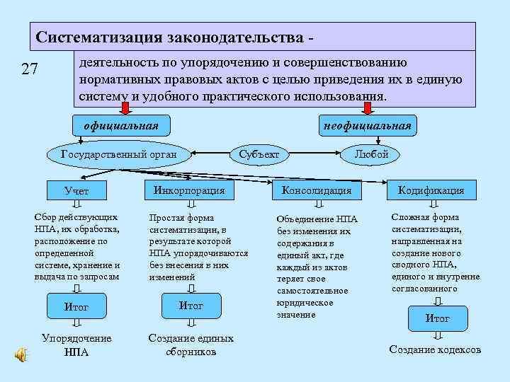 Систематизация законодательства 27 деятельность по упорядочению и совершенствованию нормативных правовых актов с целью приведения