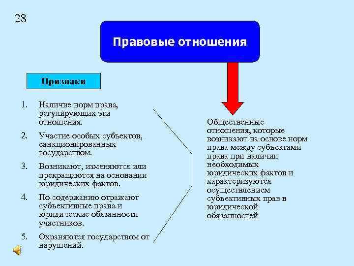 28 Правовые отношения Признаки 1. Наличие норм права, регулирующих эти отношения. 2. Участие особых