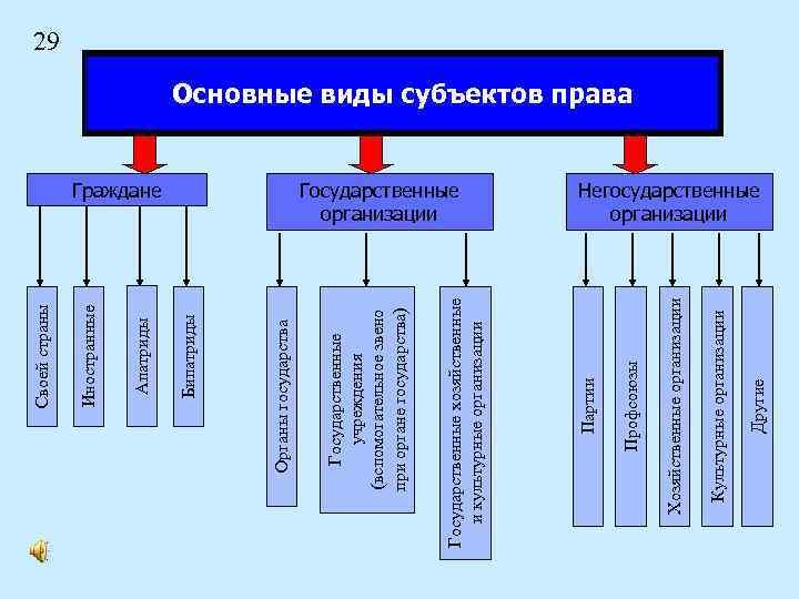 Другие Культурные организации Хозяйственные организации Профсоюзы Государственные организации Партии Государственные хозяйственные и культурные организации
