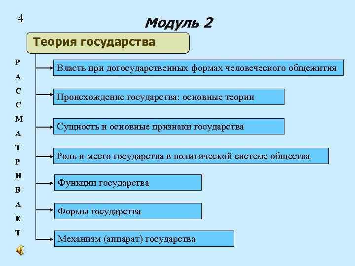 4 Модуль 2 Теория государства Р А С С М А Т Р И
