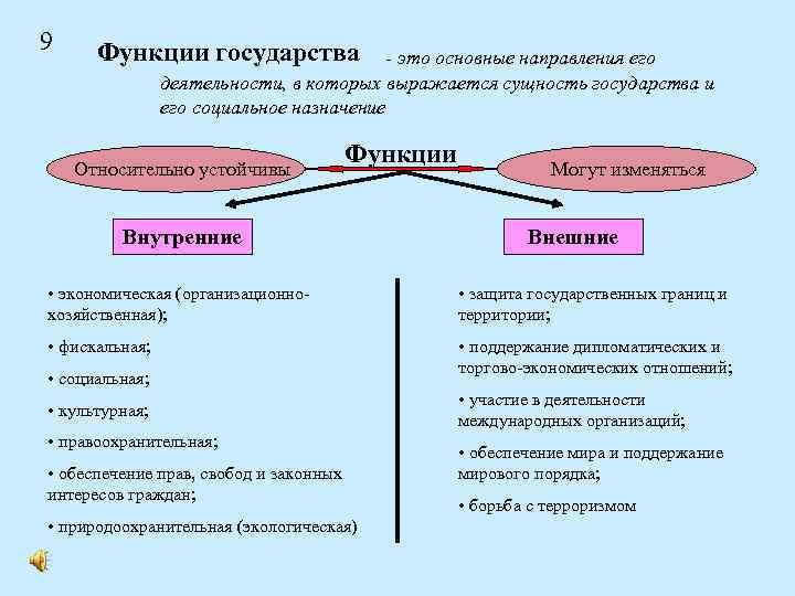 9 Функции государства - это основные направления его деятельности, в которых выражается сущность государства