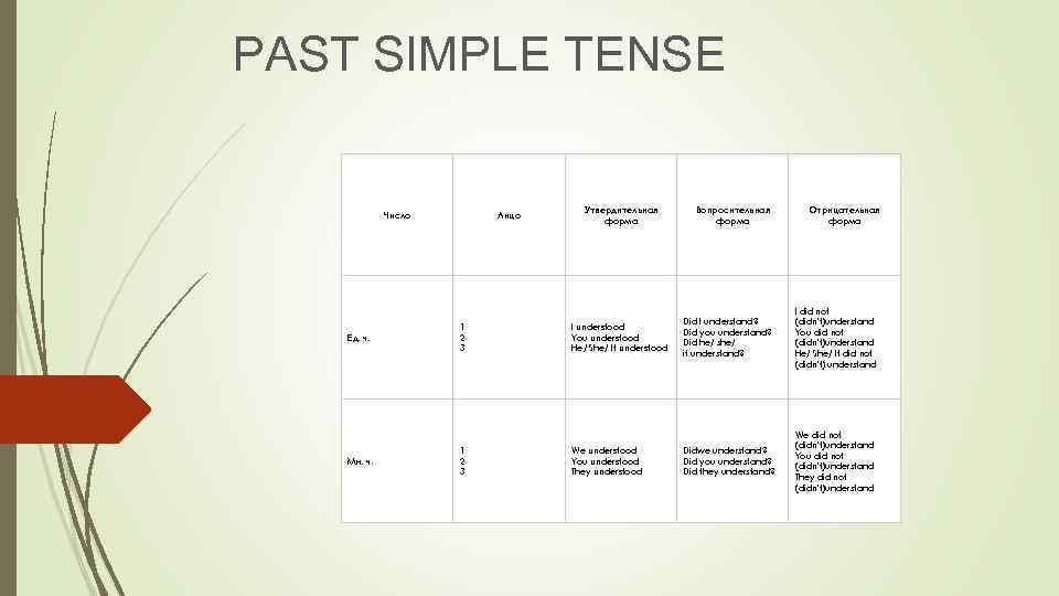 PAST SIMPLE TENSE Число Лицо Утвердительная форма Вопросительная форма Отрицательная форма Ед. ч. 1
