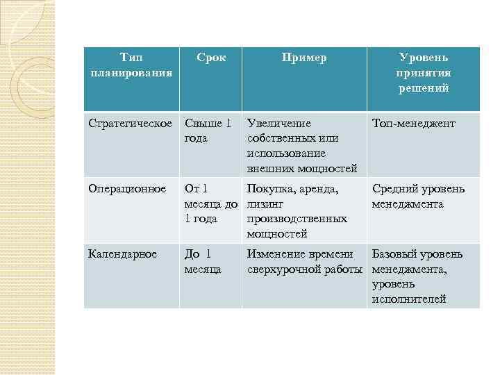 Тип планирования Срок Пример Стратегическое Свыше 1 года Увеличение собственных или использование внешних мощностей