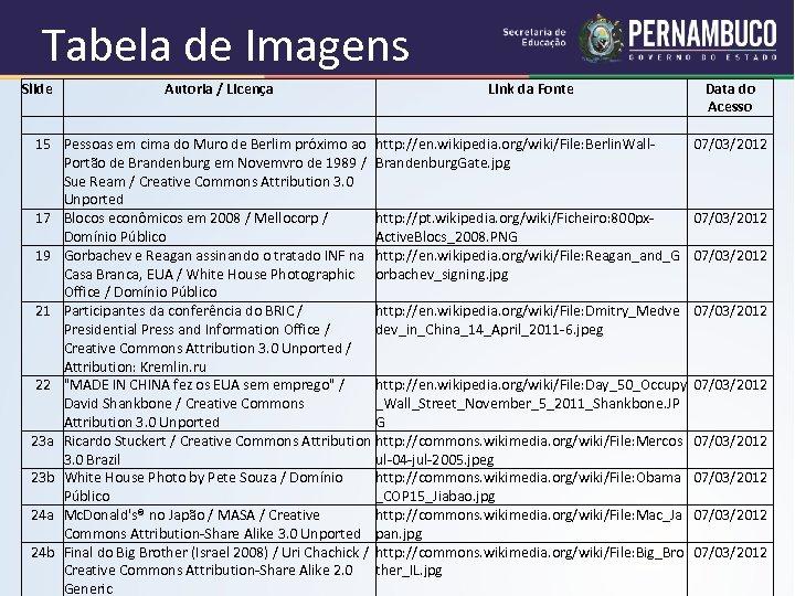 Tabela de Imagens Slide Autoria / Licença Link da Fonte 15 Pessoas em cima