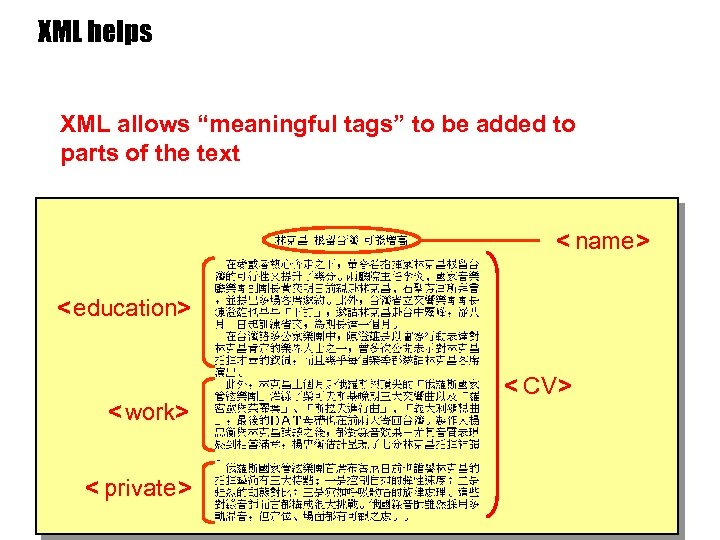 """XML helps XML allows """"meaningful tags"""" to be added to parts of the text"""