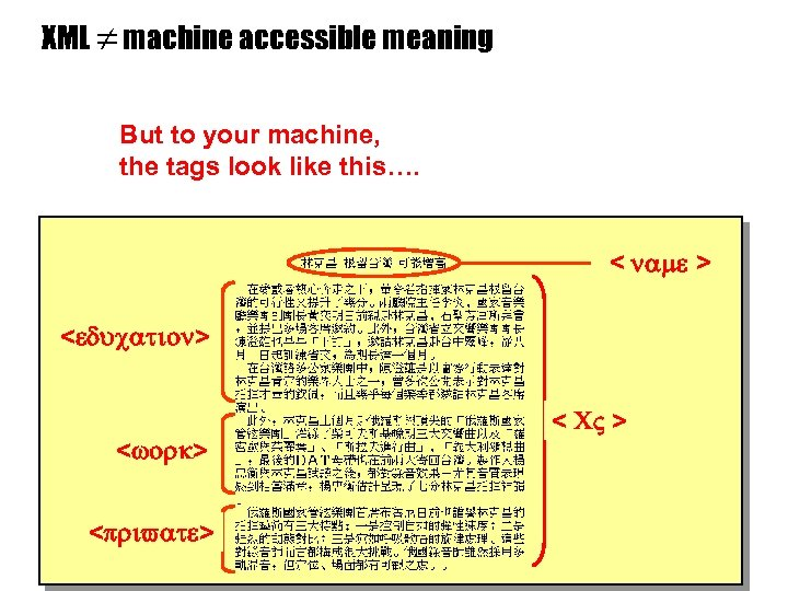 XML machine accessible meaning But to your machine, the tags look like this…. name