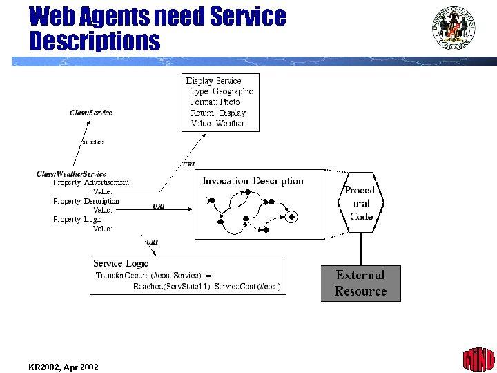 Web Agents need Service Descriptions KR 2002, Apr 2002 26