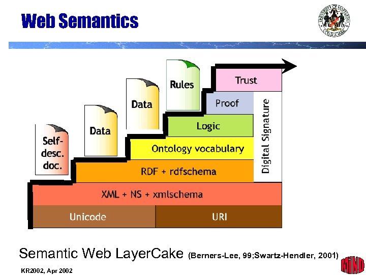 Web Semantics Semantic Web Layer. Cake (Berners-Lee, 99; Swartz-Hendler, 2001) KR 2002, Apr 2002