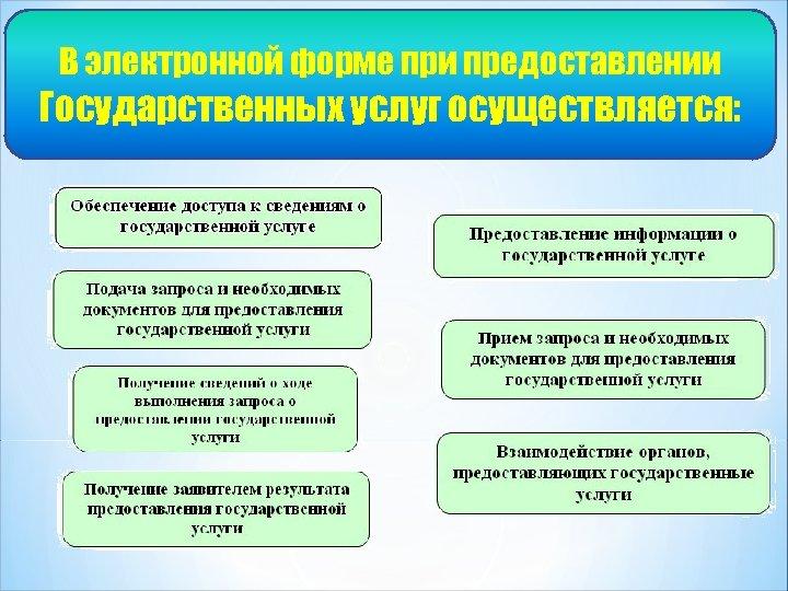 В электронной форме при предоставлении Государственных услуг осуществляется: