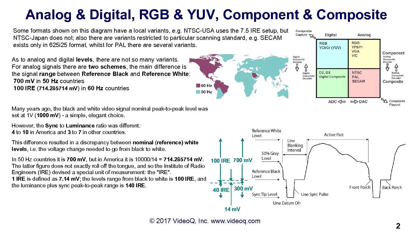 Analog & Digital, RGB & YUV, Component & Composite Some formats shown on this