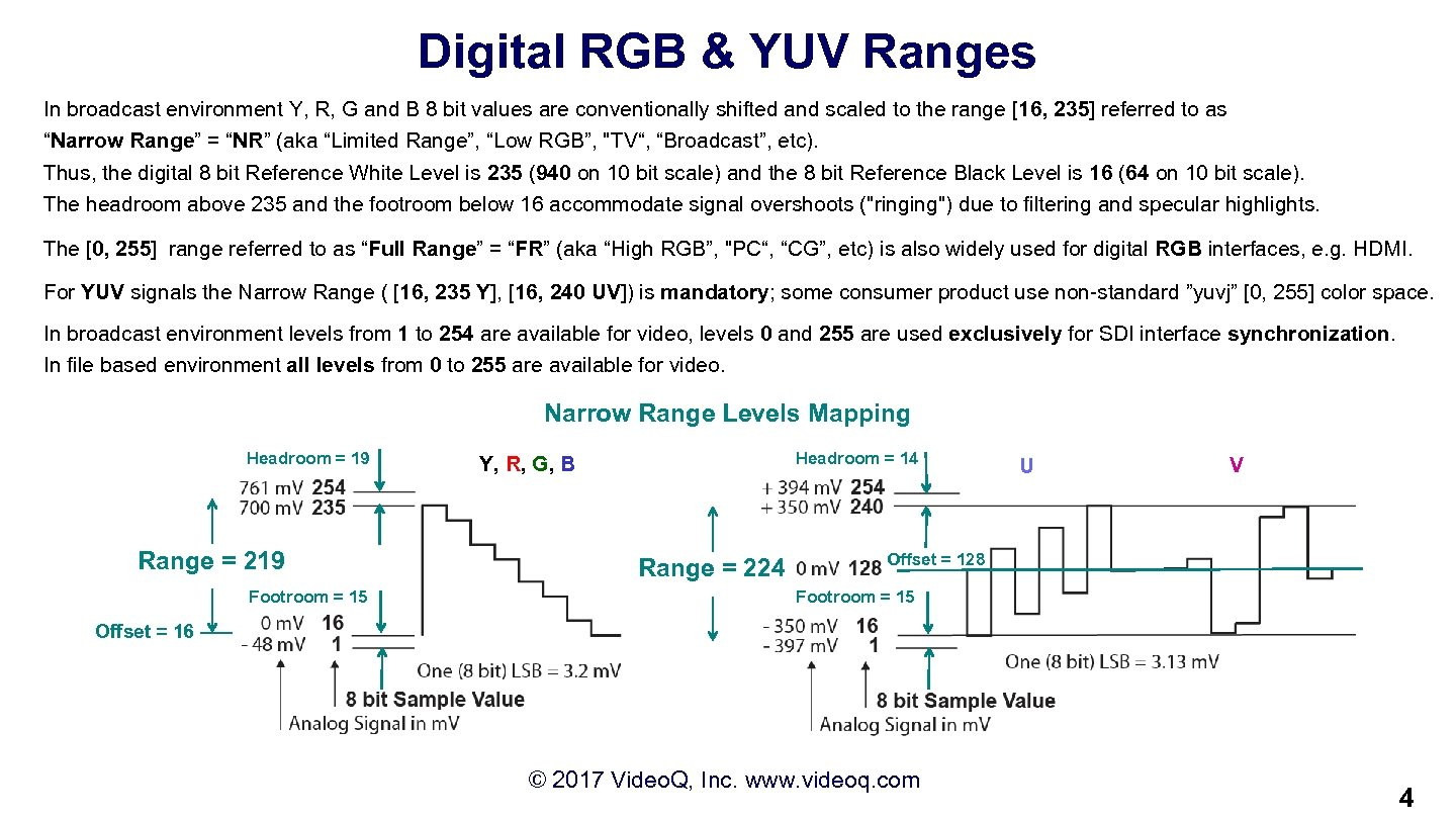 Digital RGB & YUV Ranges In broadcast environment Y, R, G and B 8