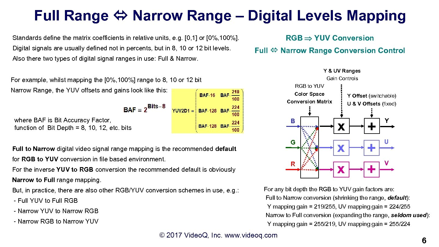 Full Range Narrow Range – Digital Levels Mapping RGB YUV Conversion Standards define the