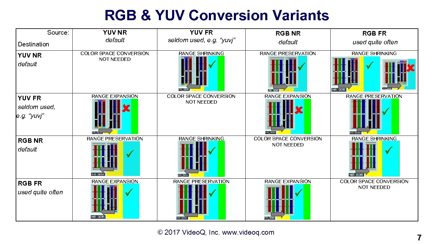 RGB & YUV Conversion Variants Source: Destination YUV NR default YUV FR seldom used,