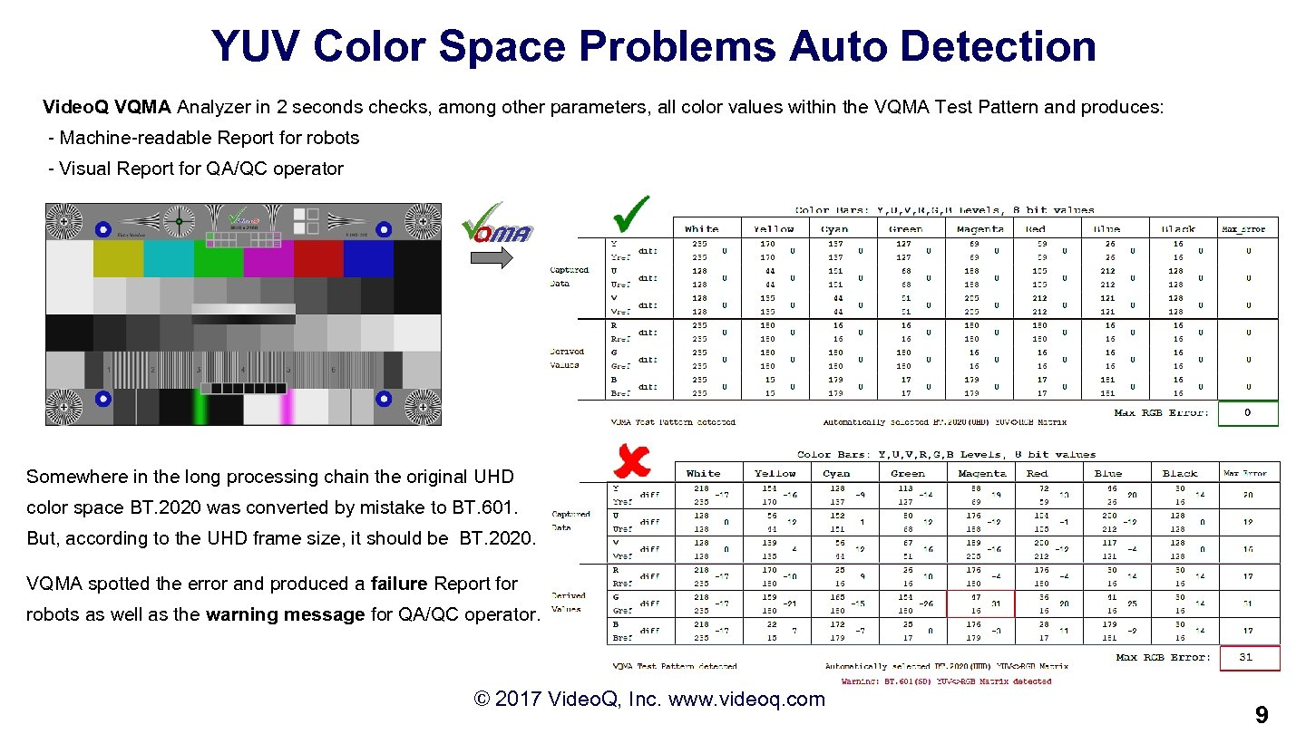 YUV Color Space Problems Auto Detection Video. Q VQMA Analyzer in 2 seconds checks,